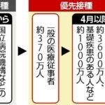 【速報】日本、ワクチン接種回数が1億8000万回を突破 1回以上接種者が全国民の75%を超える  [135853815]