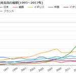 【悲報】日本の海外旅行総支出額、人口半分未満の韓国よりも少なかった!  [657094735]