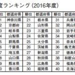 【地方】東京マスコミの偏向報道258【差別】