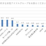 【速報】「女性が好きな女性アイドルランキング」1位欅坂、2位乃木坂、3位AKB、4位ももクロ、5位モー娘。、6位日向坂、7位ベビメタ・BiSH