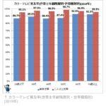 マスコミ「PS5は日本の住宅事情に合致していない、スイッチの方が適している」