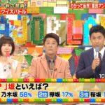 フジ特番「○○坂といえば?」→乃木坂58%  欅坂17%  知名度の差が国民アンケートで明らかに
