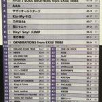 今年のコンサート動員ランキングTop50 乃木坂 欅坂 ももクロ