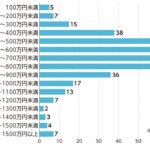 プログラマーの平均年収は600万円!おまえらもプログラマー目指そうぜ!